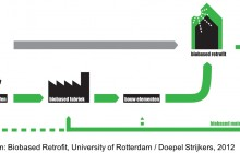 Biobased Retrofit, University of Rotterdam : Doepel Strijkers, 2012